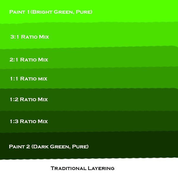 Image Gallery Neon Green Paint