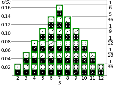 400px-Dice_Distribution_(bar)_svg